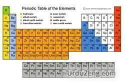 element Urdu Meaning