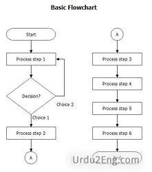 flowchart Urdu Meaning