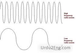 frequency Urdu Meaning